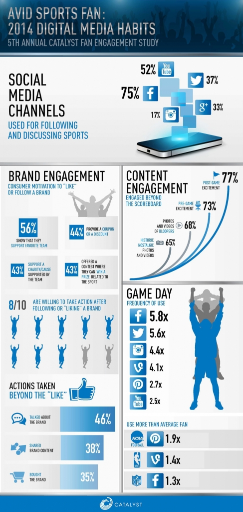 fan-engagement-_infograph_2014-487x1024